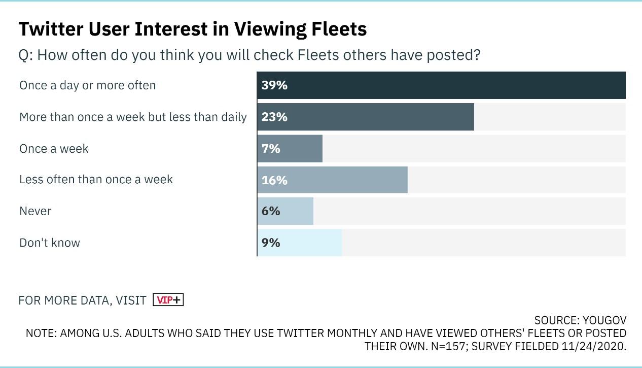 Twitter özelliği Fleets