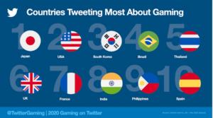 twitter oyun tweetler ülke